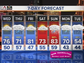 More wind today, thunderstorms Thursday