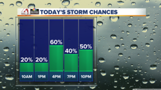 Several rounds of rain & storms today
