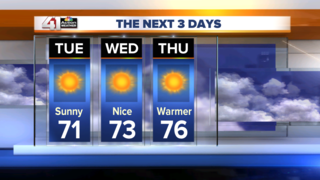 Sunny with a slow warming trend this week