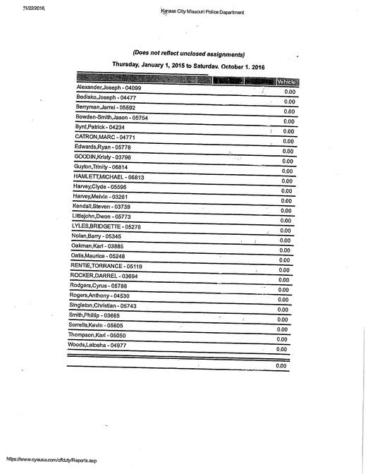List in Kansas City