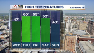 Warming trend begins today, reaching 60 Thursday
