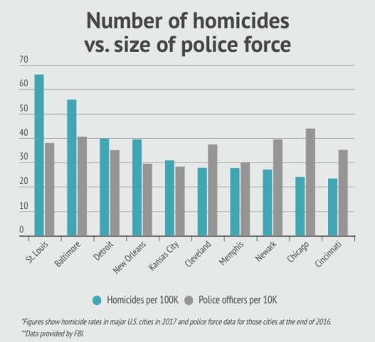 Kansas City ranks fifth among U.S. cities in murder per capita
