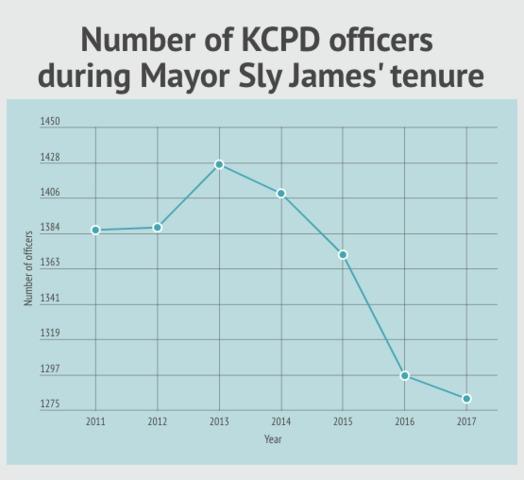Kansas City ranks fifth among U S  cities in murder per capita